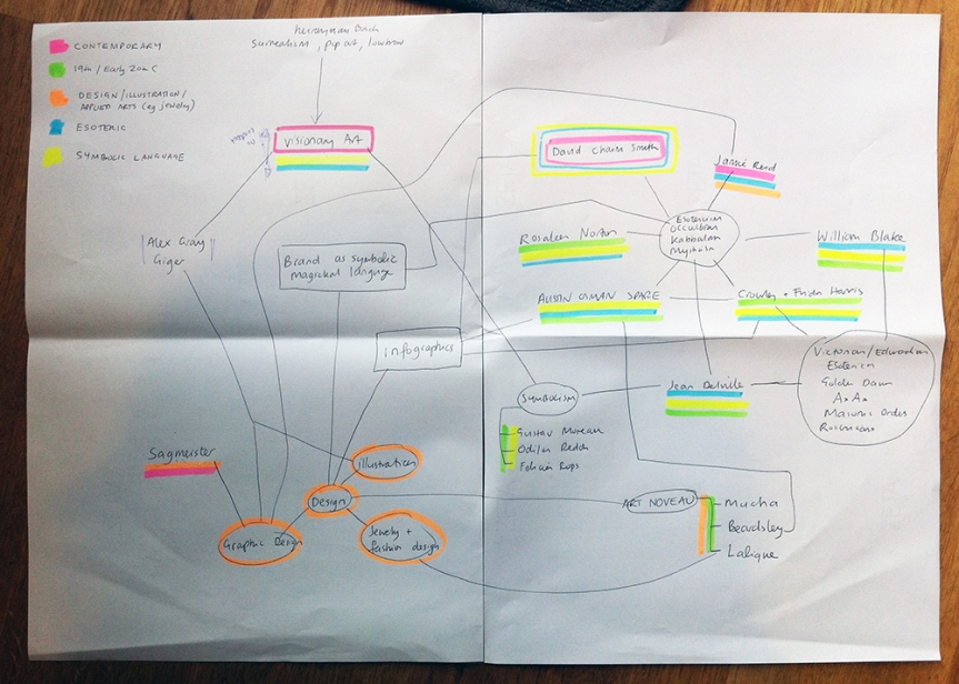 Mind Map Feb 2014