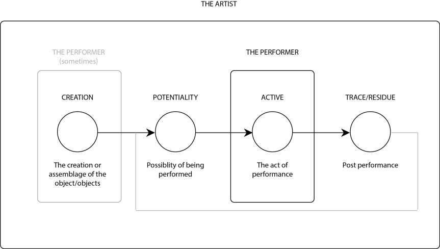 Performance and thePerformative